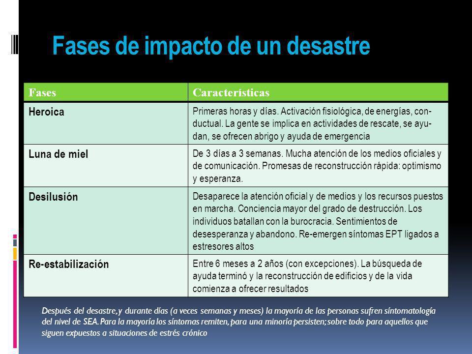 Fases de impacto de un desastre