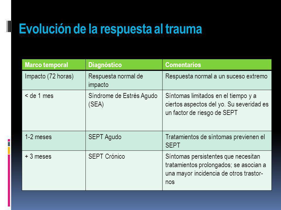 Evolución de la respuesta al trauma