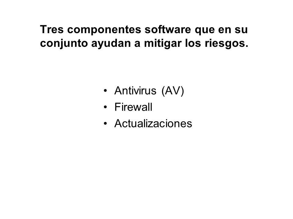 Tres componentes software que en su conjunto ayudan a mitigar los riesgos.