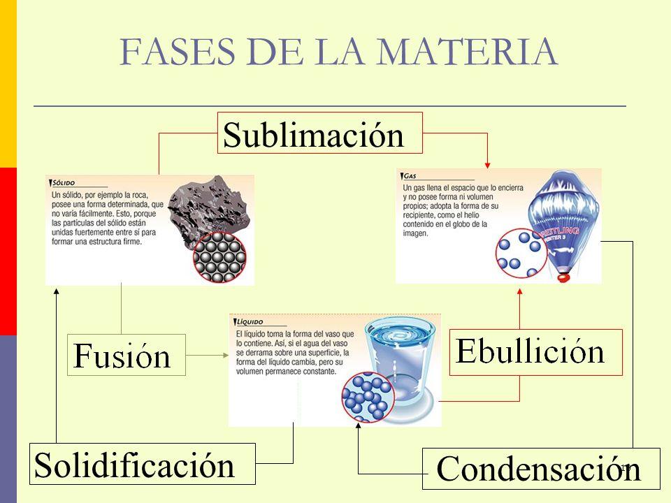 FASES DE LA MATERIA Condensación Solidificación Sublimación