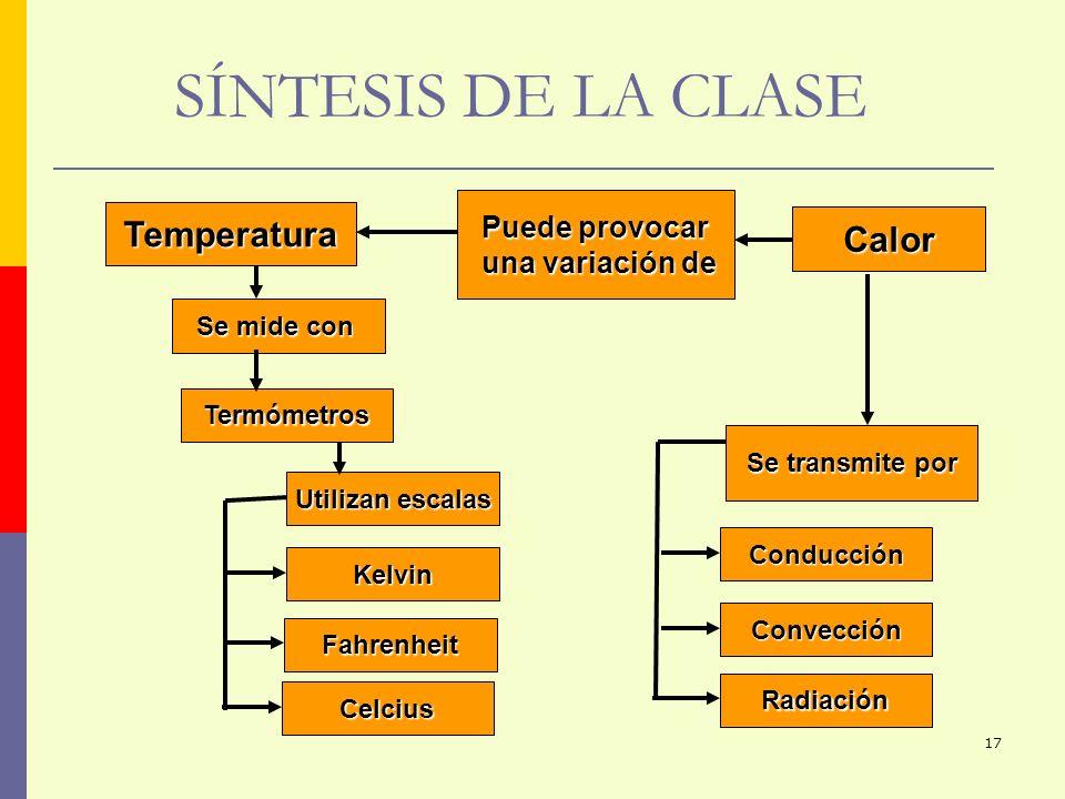 SÍNTESIS DE LA CLASE Temperatura Calor Puede provocar una variación de