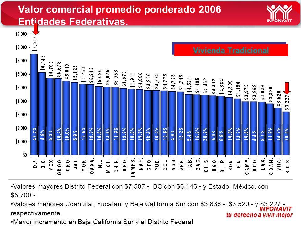 Valor comercial promedio ponderado 2006 Entidades Federativas.