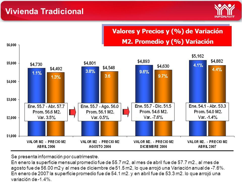 Valores y Precios y (%) de Variación M2. Promedio y (%) Variación