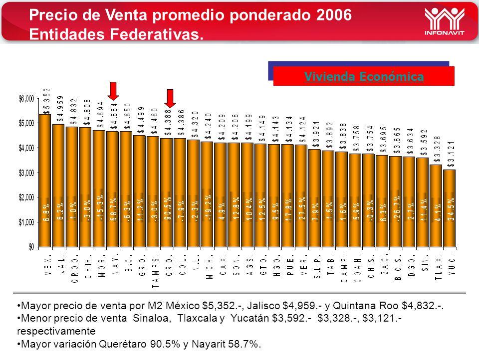 Precio de Venta promedio ponderado 2006 Entidades Federativas.
