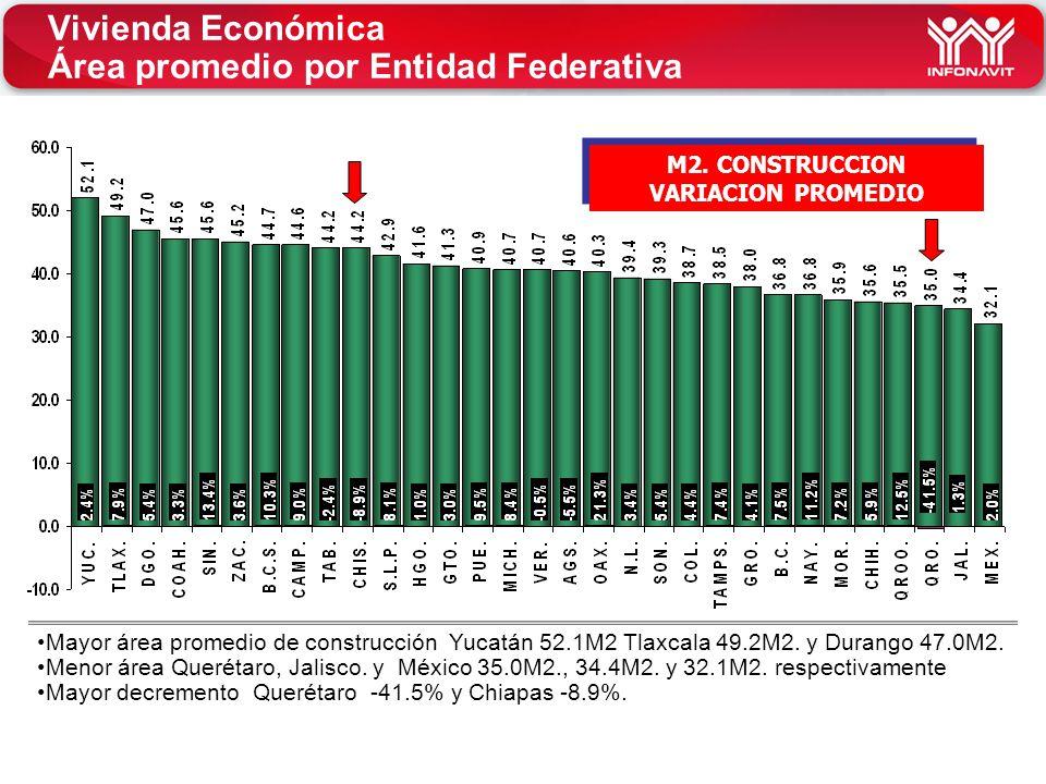 Vivienda Económica Área promedio por Entidad Federativa