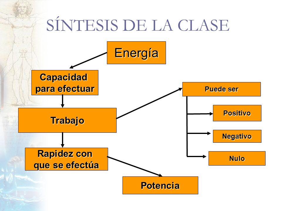 SÍNTESIS DE LA CLASE Energía Capacidad para efectuar Trabajo