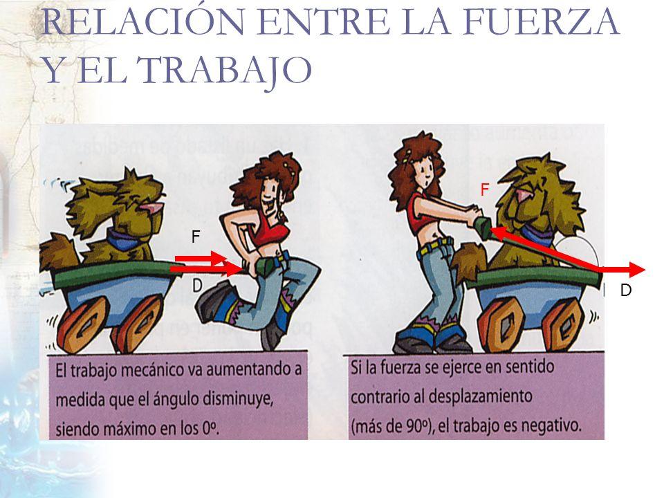 RELACIÓN ENTRE LA FUERZA Y EL TRABAJO