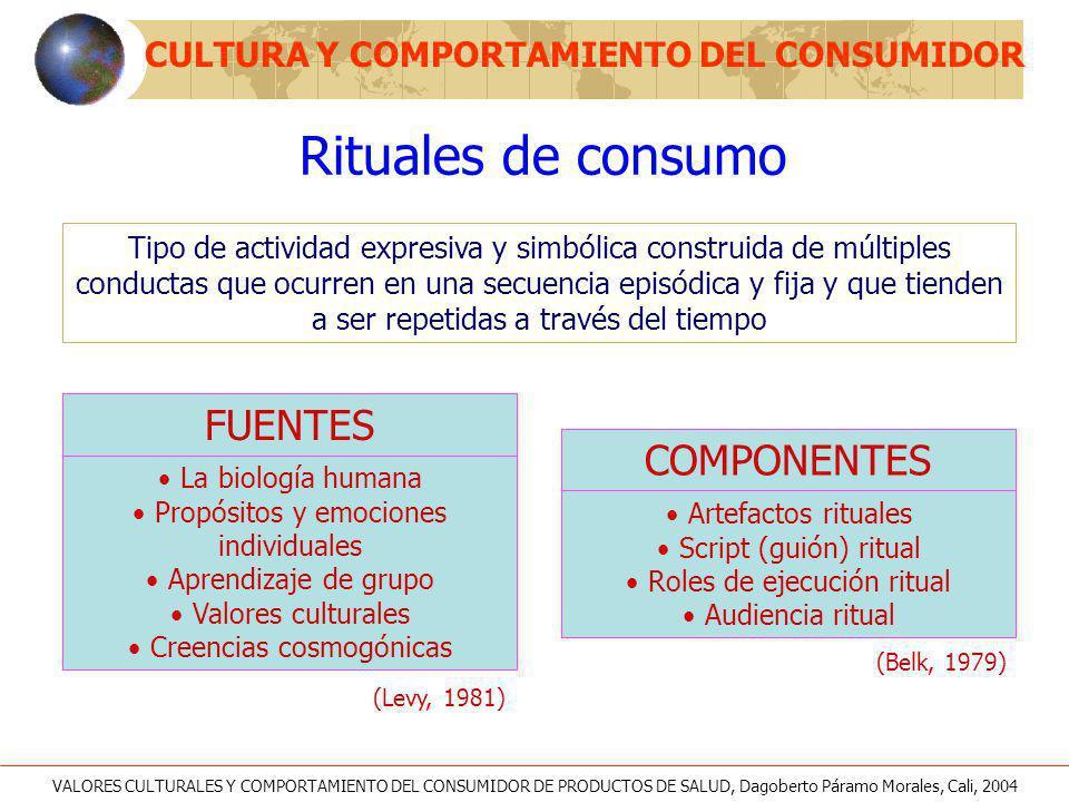 Rituales de consumo FUENTES COMPONENTES
