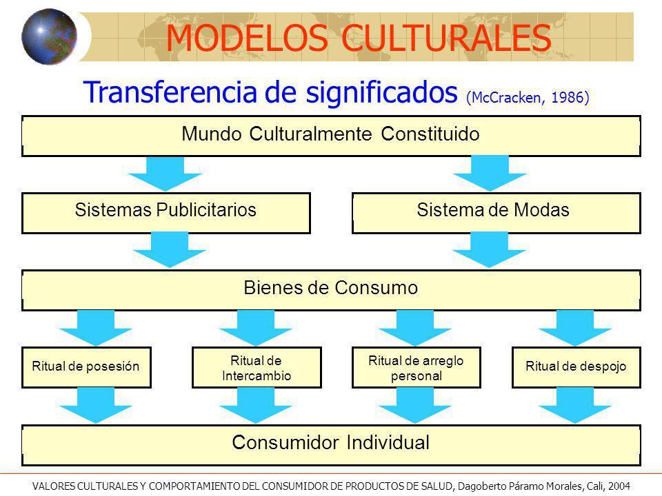 MODELOS CULTURALES Transferencia de significados (McCracken, 1986)