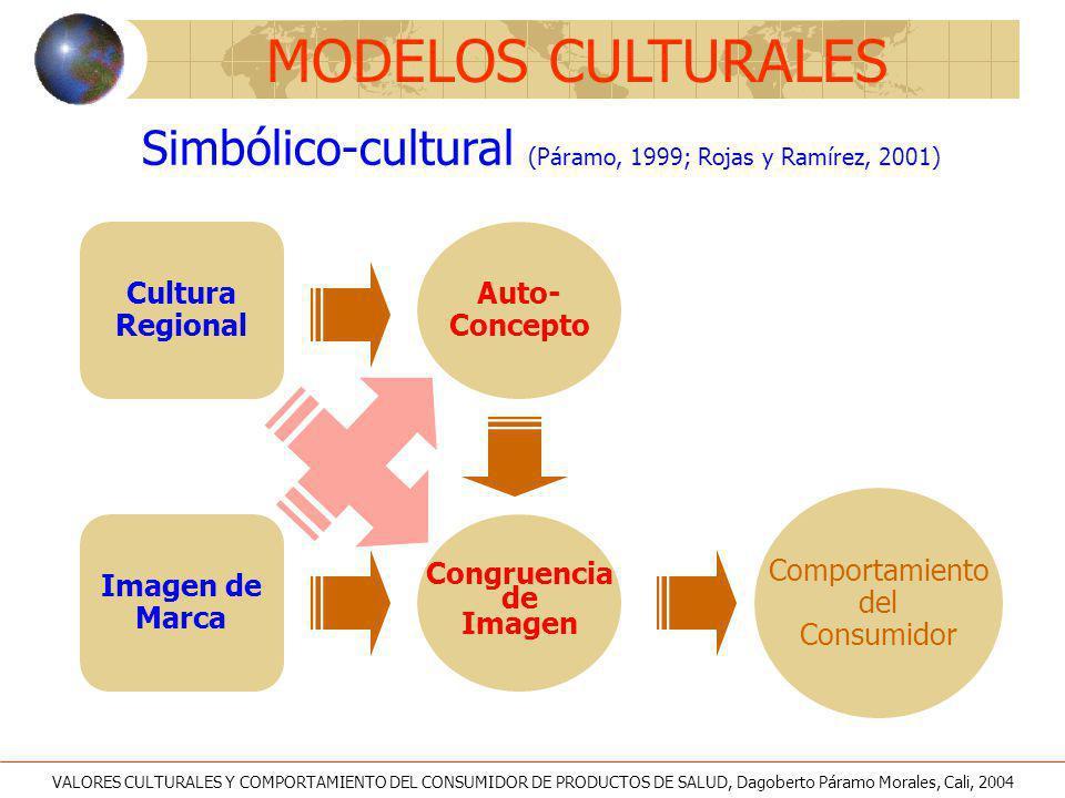 Simbólico-cultural (Páramo, 1999; Rojas y Ramírez, 2001)