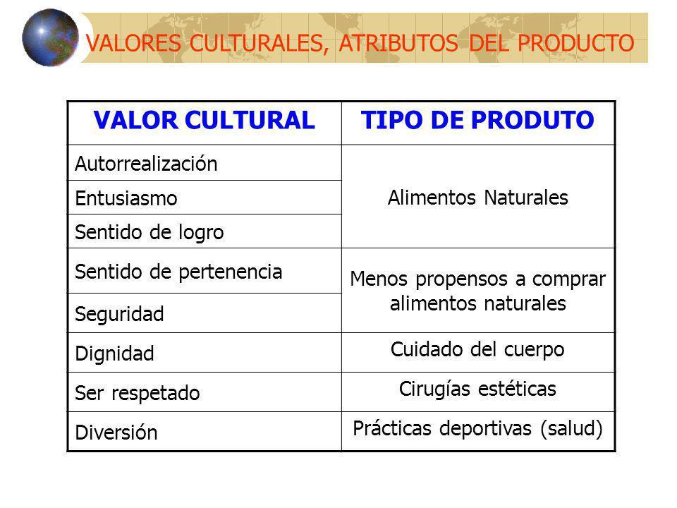 VALOR CULTURAL TIPO DE PRODUTO