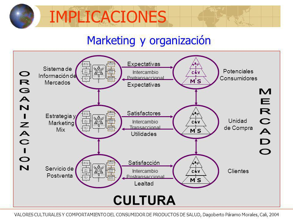 Marketing y organización