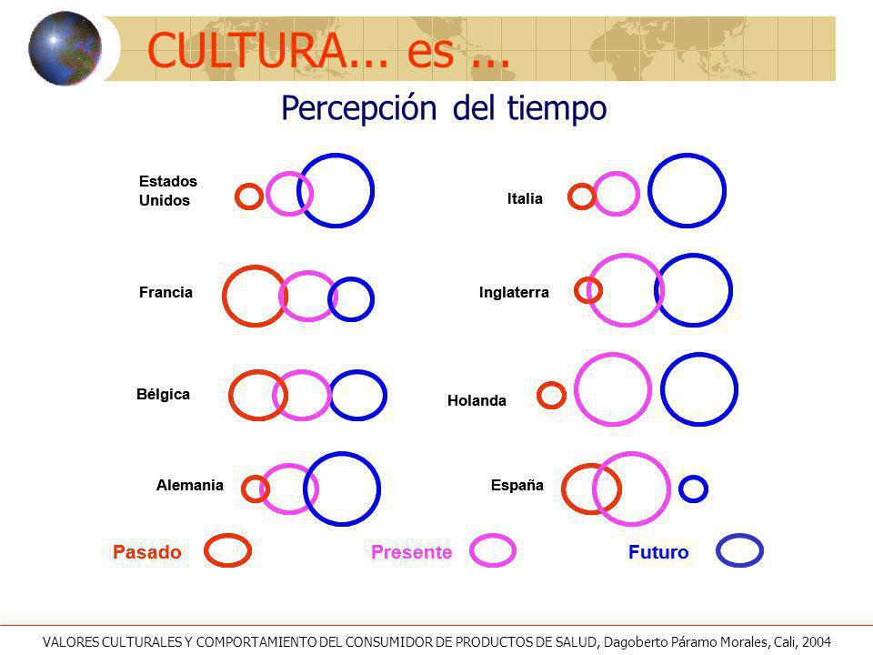 CULTURA... es ... Percepción del tiempo Pasado Futuro Presente España