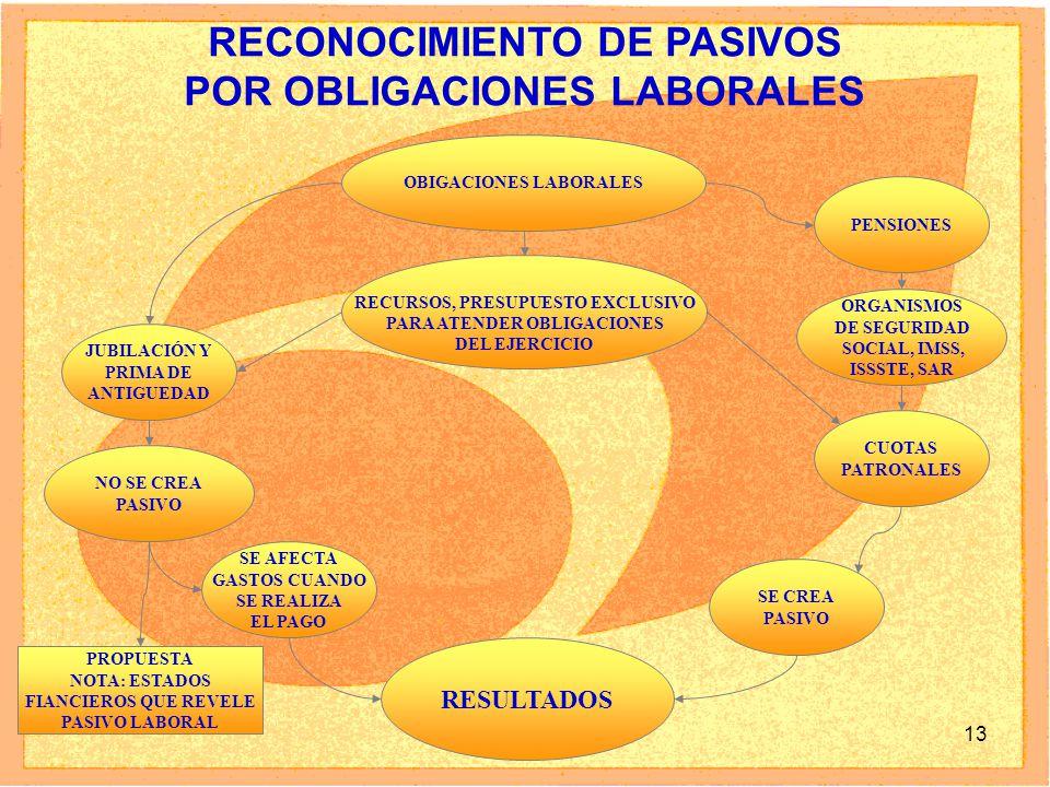 RECONOCIMIENTO DE PASIVOS POR OBLIGACIONES LABORALES