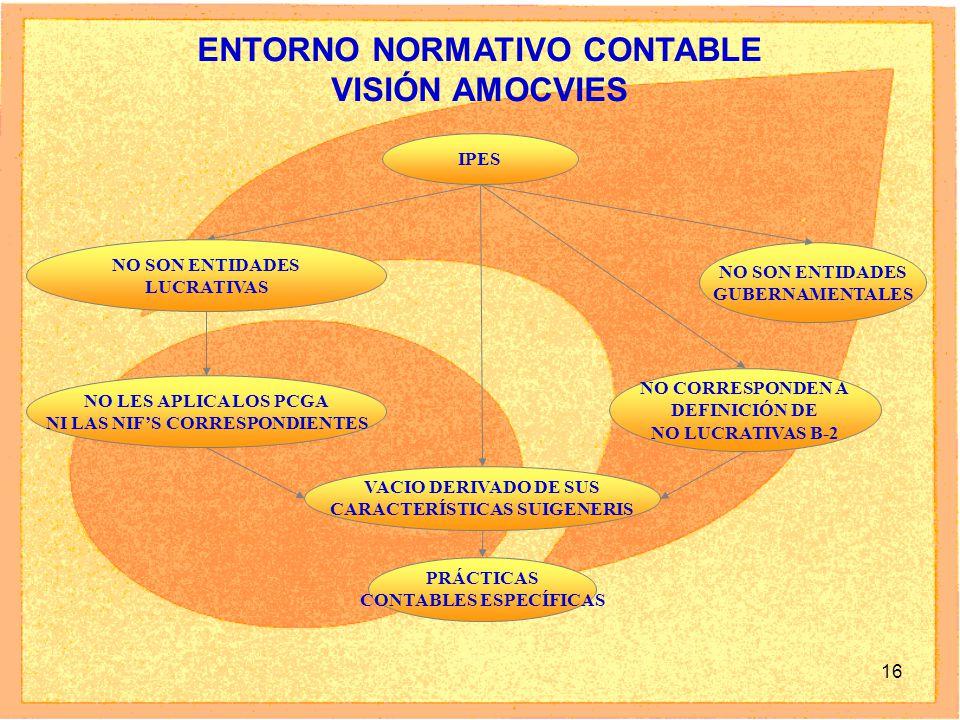 ENTORNO NORMATIVO CONTABLE VISIÓN AMOCVIES