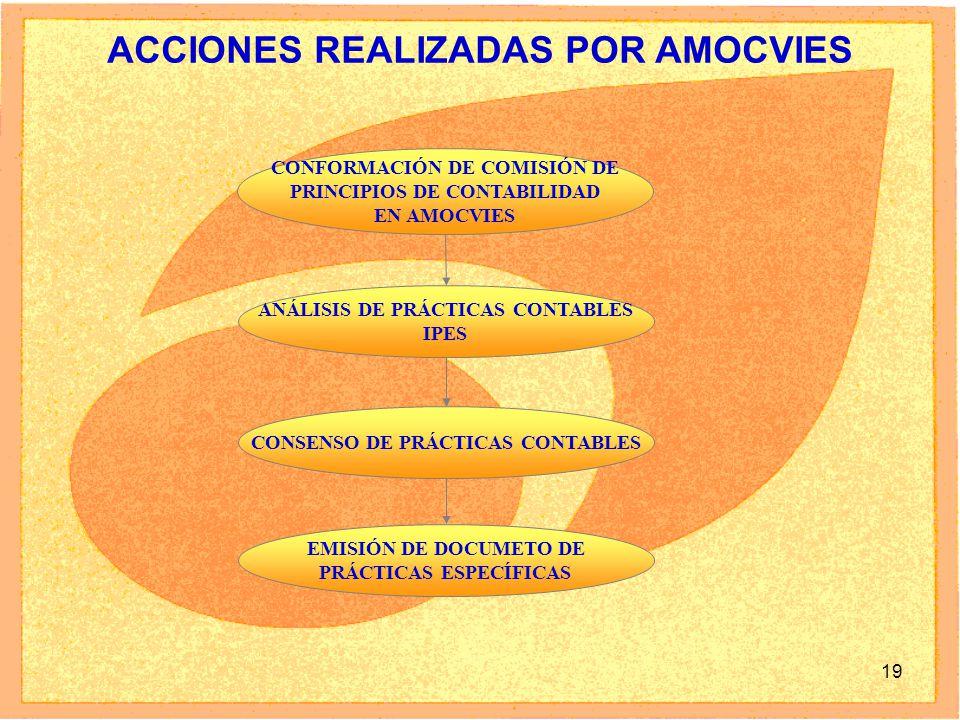 ACCIONES REALIZADAS POR AMOCVIES