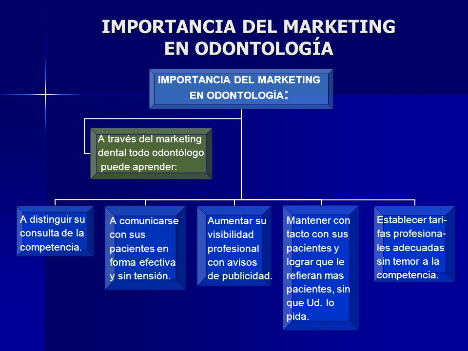 IMPORTANCIA DEL MARKETING EN ODONTOLOGÍA