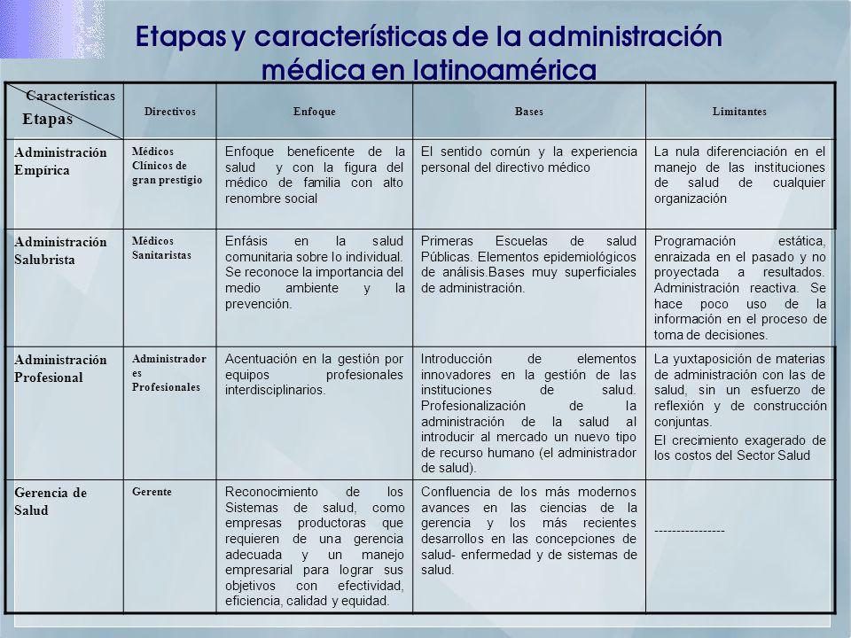 Etapas y características de la administración médica en latinoamérica