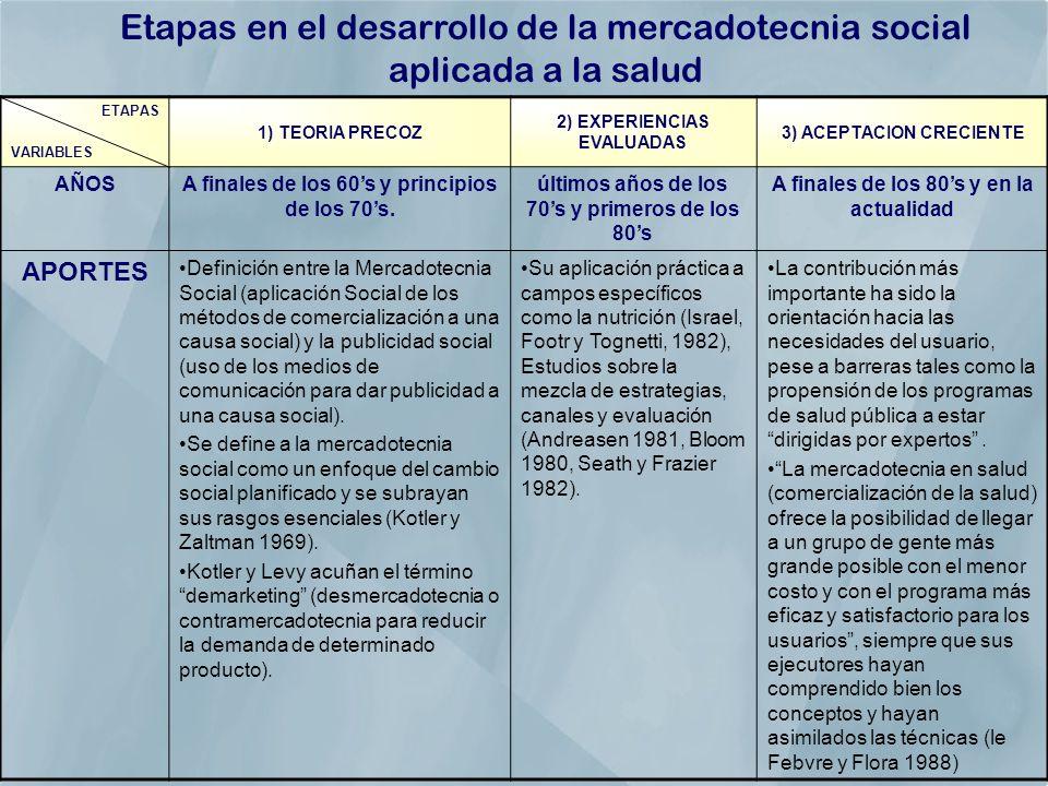 Etapas en el desarrollo de la mercadotecnia social aplicada a la salud
