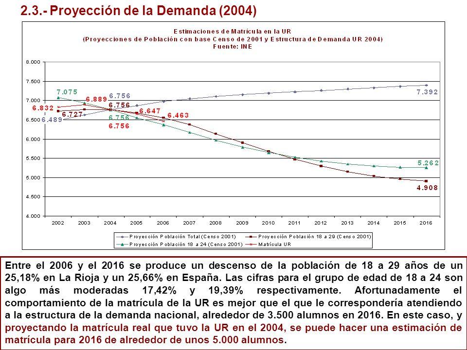 2.3.- Proyección de la Demanda (2004)