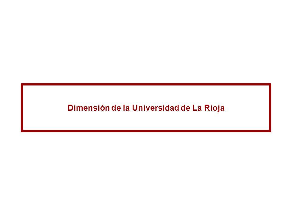 Dimensión de la Universidad de La Rioja