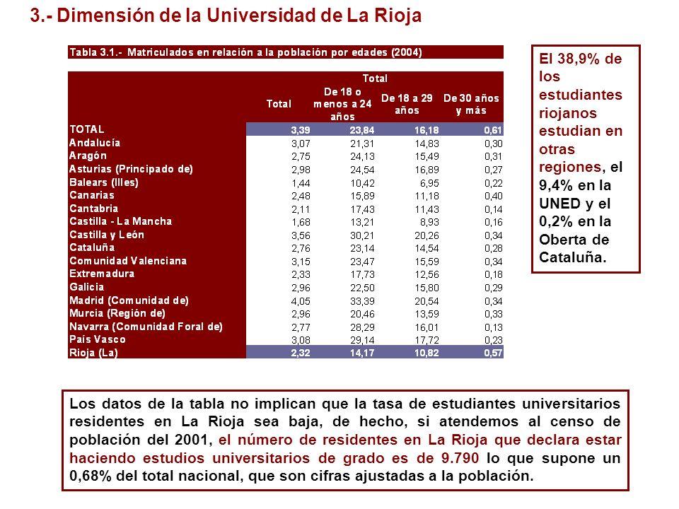 3.- Dimensión de la Universidad de La Rioja