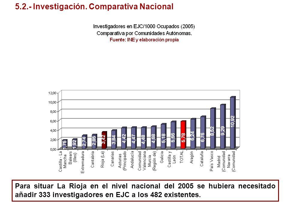 5.2.- Investigación. Comparativa Nacional