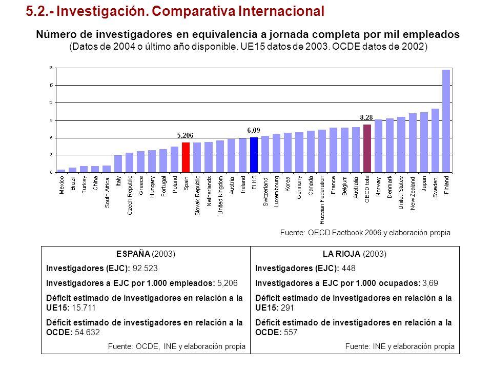 5.2.- Investigación. Comparativa Internacional