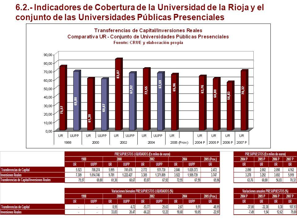6.2.- Indicadores de Cobertura de la Universidad de la Rioja y el conjunto de las Universidades Públicas Presenciales