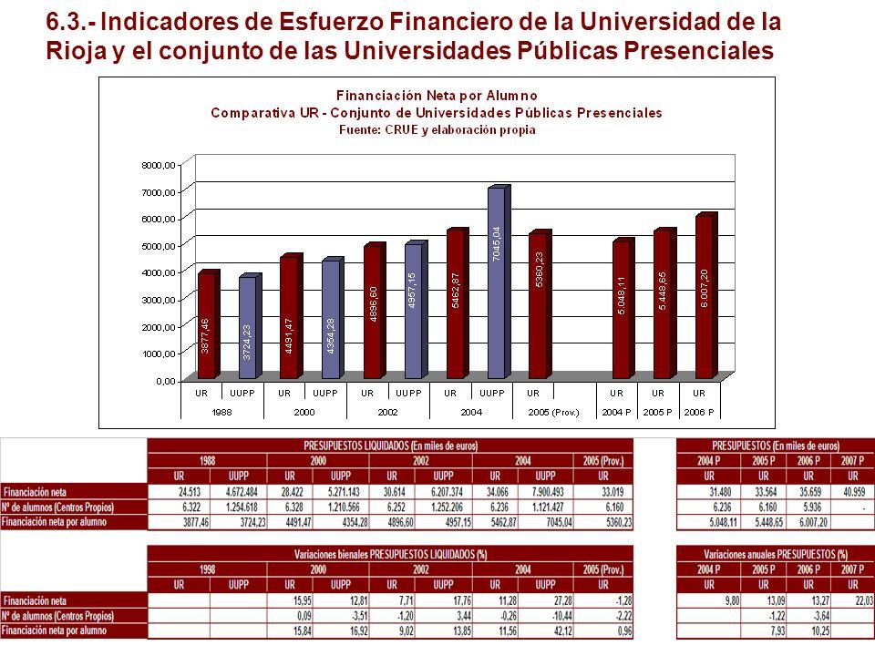 6.3.- Indicadores de Esfuerzo Financiero de la Universidad de la Rioja y el conjunto de las Universidades Públicas Presenciales