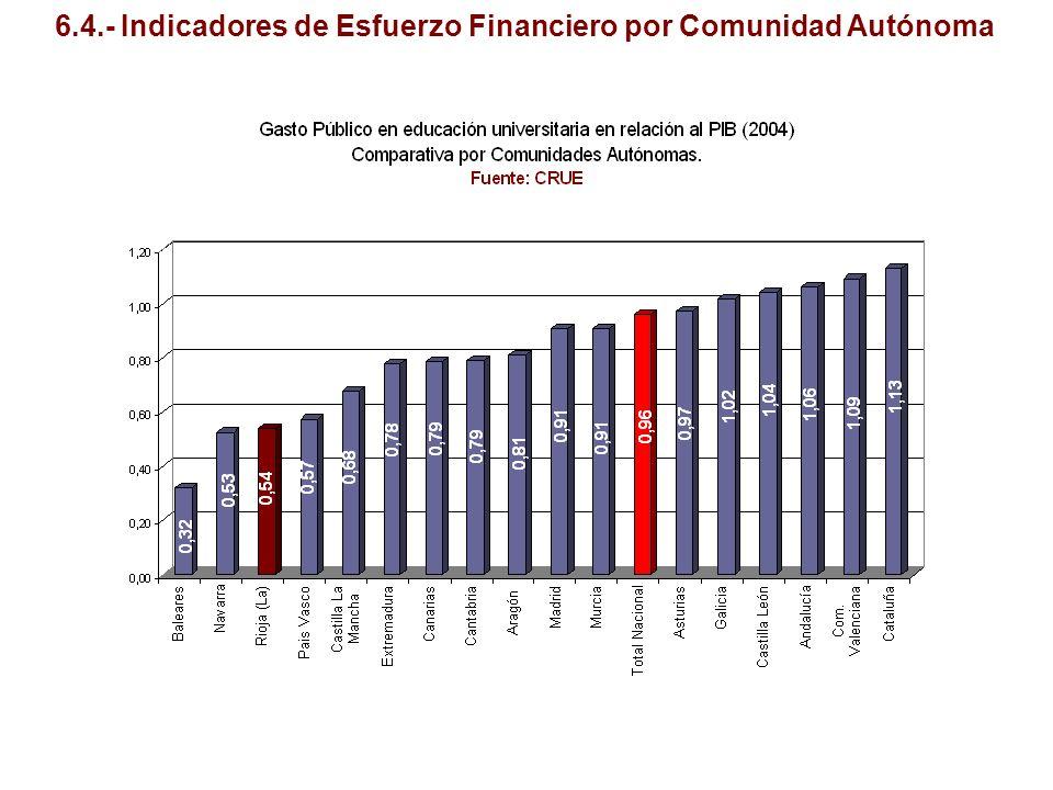 6.4.- Indicadores de Esfuerzo Financiero por Comunidad Autónoma