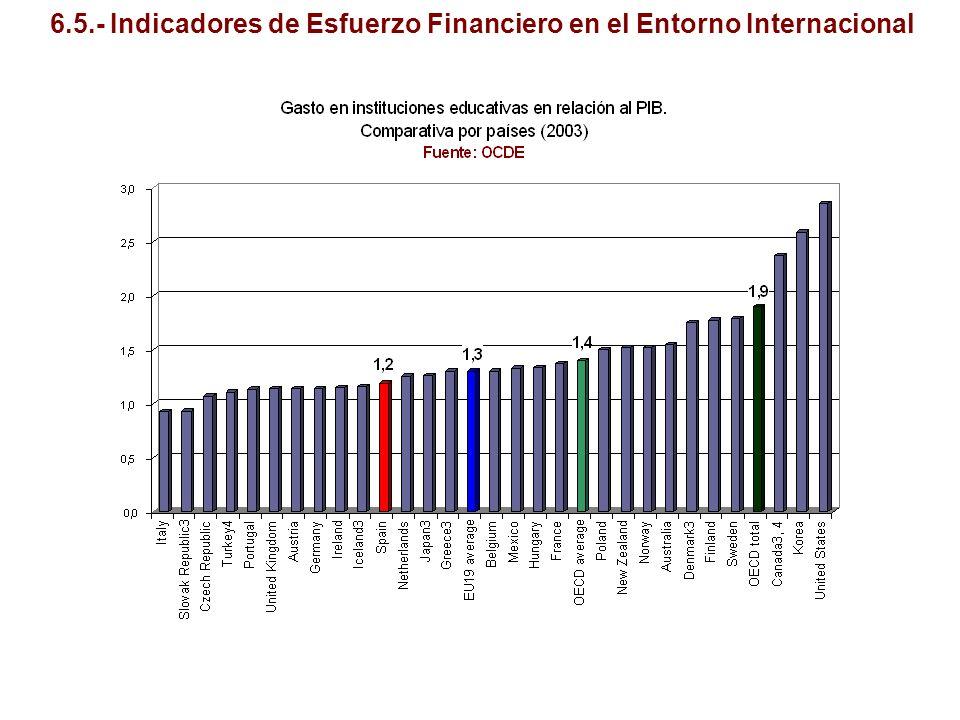6.5.- Indicadores de Esfuerzo Financiero en el Entorno Internacional