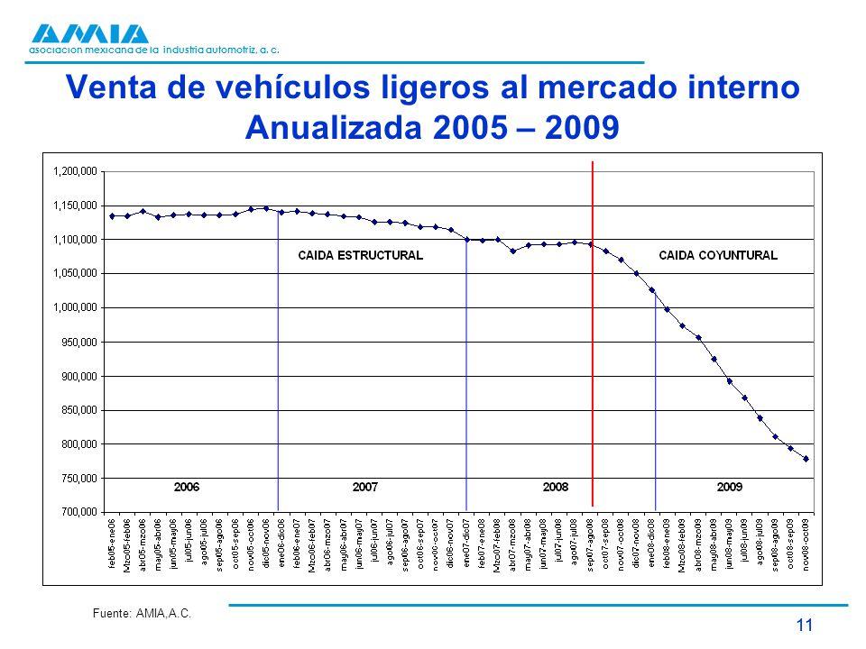 Venta de vehículos ligeros al mercado interno Anualizada 2005 – 2009