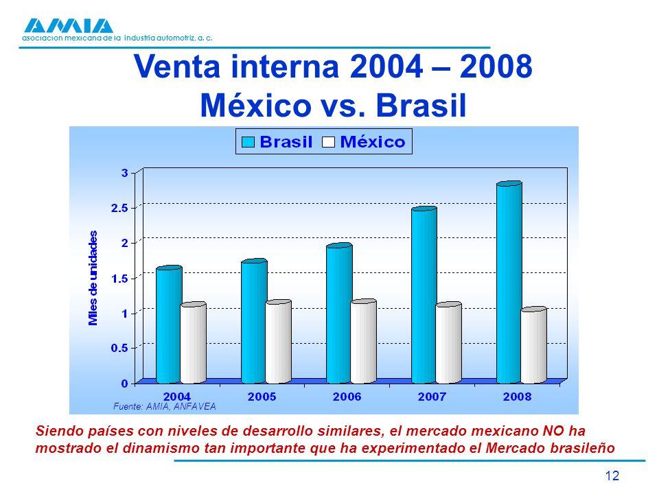 Venta interna 2004 – 2008 México vs. Brasil
