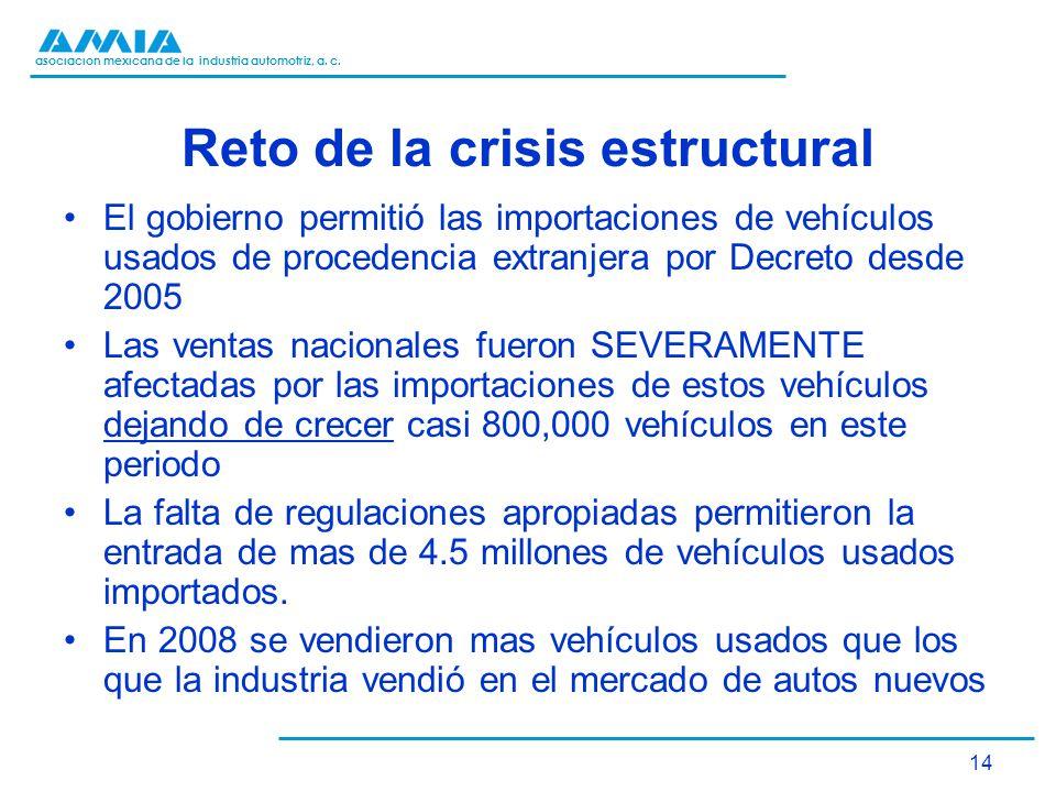 Reto de la crisis estructural