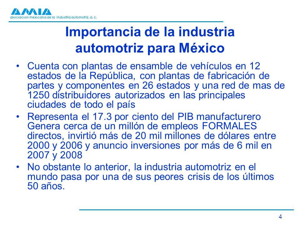 Importancia de la industria automotriz para México