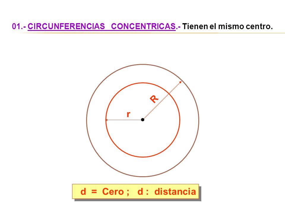 R r d = Cero ; d : distancia