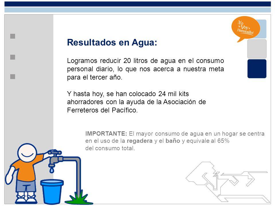 Resultados en Agua: Logramos reducir 20 litros de agua en el consumo personal diario, lo que nos acerca a nuestra meta para el tercer año.