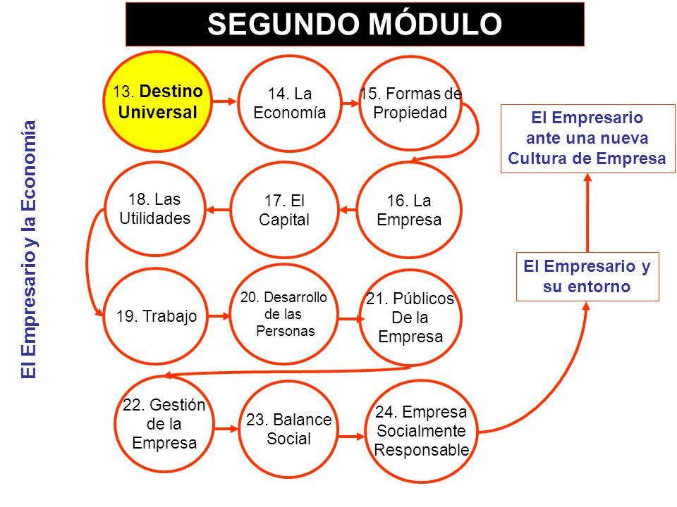 SEGUNDO MÓDULO El Empresario y la Economía Universal El Empresario