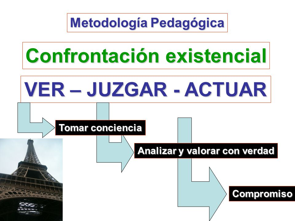 Confrontación existencial VER – JUZGAR - ACTUAR