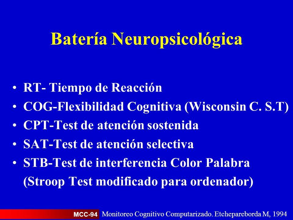 Batería Neuropsicológica