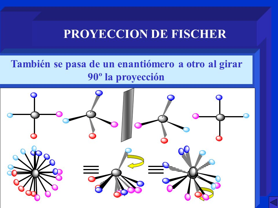 También se pasa de un enantiómero a otro al girar 90º la proyección