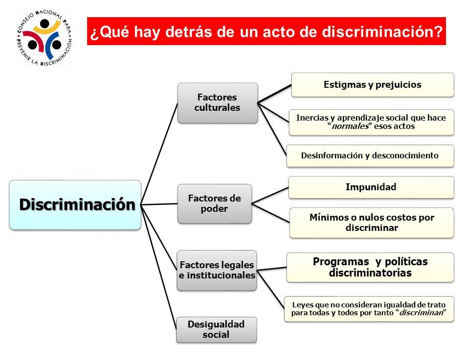 ¿Qué hay detrás de un acto de discriminación