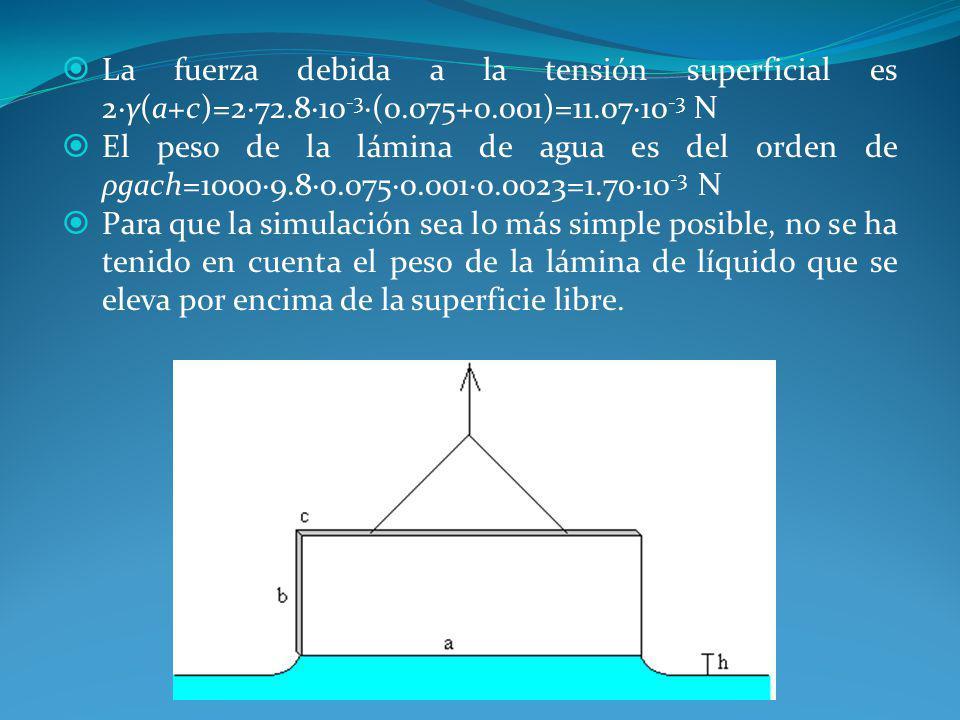 La fuerza debida a la tensión superficial es 2·γ(a+c)=2·72. 8·10-3·(0