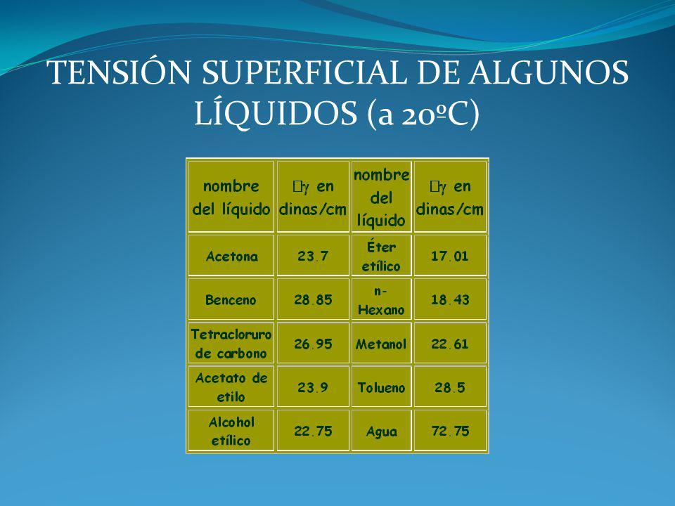 TENSIÓN SUPERFICIAL DE ALGUNOS LÍQUIDOS (a 20ºC)