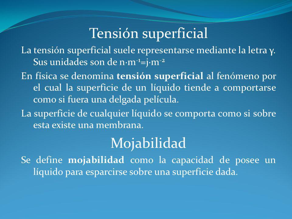 Tensión superficial Mojabilidad