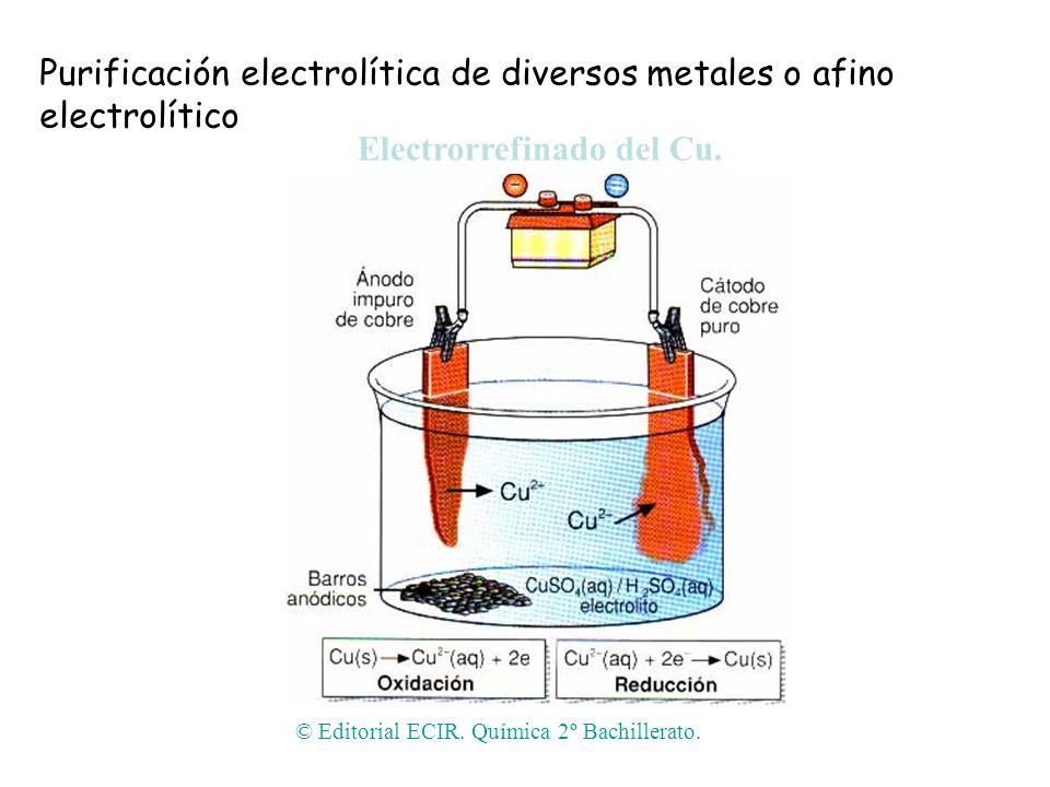 Electrorrefinado del Cu.