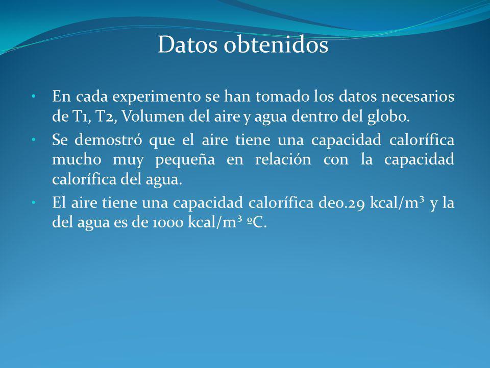 Datos obtenidos En cada experimento se han tomado los datos necesarios de T1, T2, Volumen del aire y agua dentro del globo.