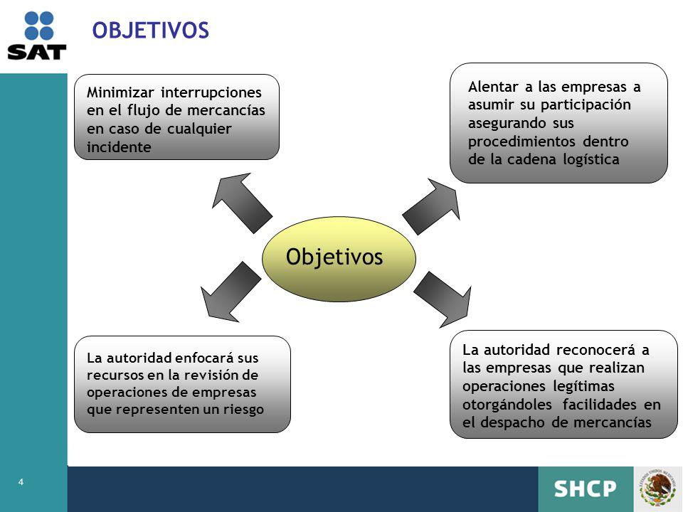 OBJETIVOS Alentar a las empresas a asumir su participación asegurando sus procedimientos dentro de la cadena logística.
