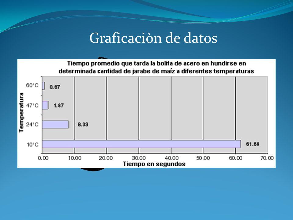 Graficaciòn de datos